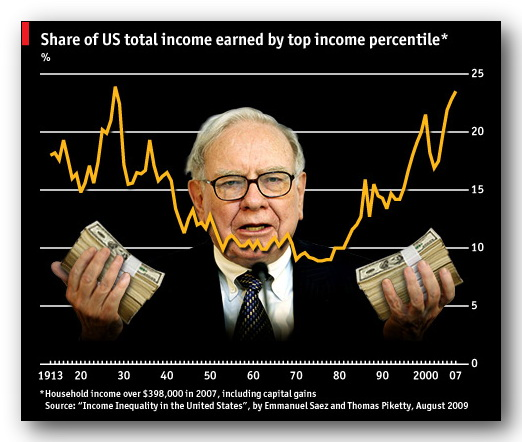 warren buffet essays